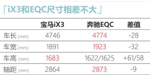 宝马国产纯电动X3实拍 续航超奔驰EQC 55万起售-图2