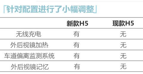 红旗新款H5配置曝光 1.8T配轻混系统或下月上市-图5