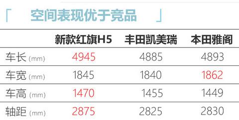 红旗新款H5配置曝光 1.8T配轻混系统或下月上市-图6