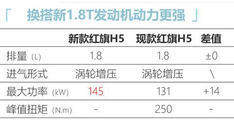 红旗新款H5配置曝光 1.8T配轻混系统或下月上市-图8