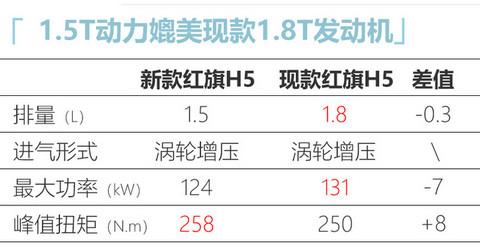 红旗新款H5配置曝光 1.8T配轻混系统或下月上市-图7
