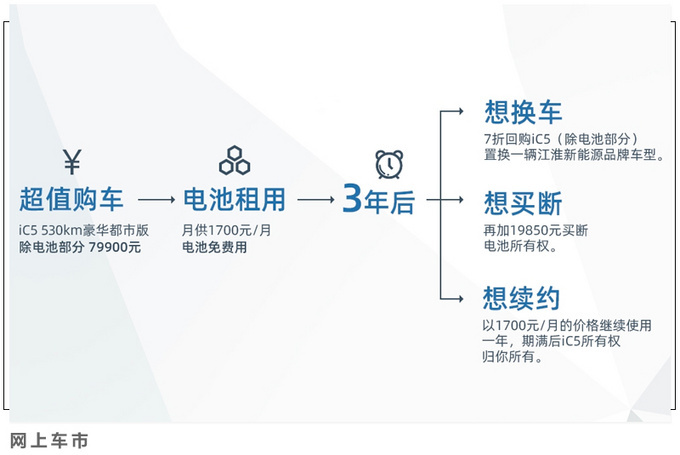 江淮iC5首付7.99万 三年7折回购 这些坑别踩了-图1
