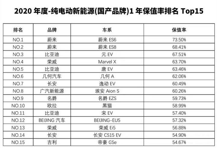 纯电动MG EZS、MG6 PHEV荣登2020年度中国汽车保值率TOP榜(1).jpg
