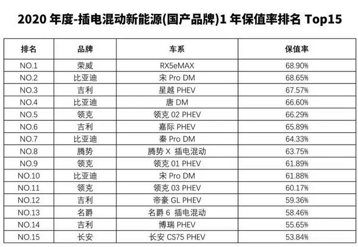 纯电动MG EZS、MG6 PHEV荣登2020年度中国汽车保值率TOP榜(2).jpg