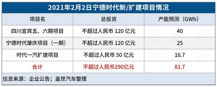 宁德时代一季度净利润近20亿元,同比增长163%