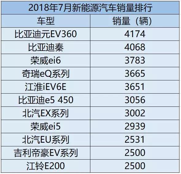 元EV360厚积薄发 7月哪些新能源汽车卖得最好?