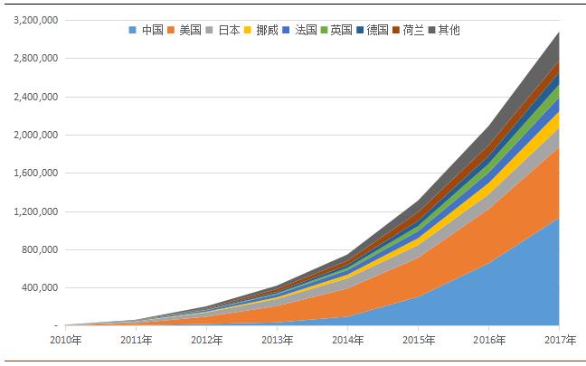 世界各国汽车保有量_中国新能源汽车指数解读:中国成为世界最大电动汽车支持者 ...