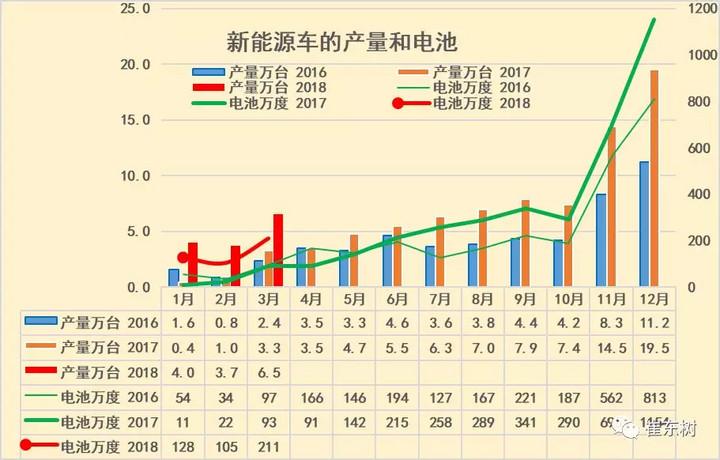 今年3月新能源车产量同比增1倍,锂电池装车211万度增1.3倍