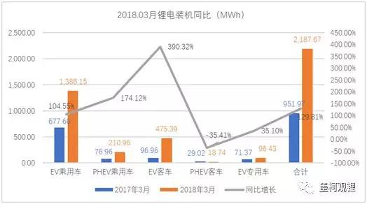 中国新能源汽车3月锂电装机2.19GWh,一季度累计装机4.54GWh