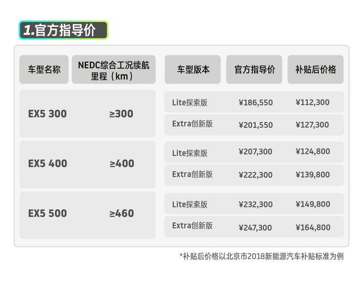 威马EX5官方指导价