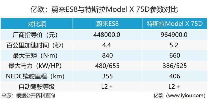 蔚来ES8与太少了Model X的部分主要参数对比