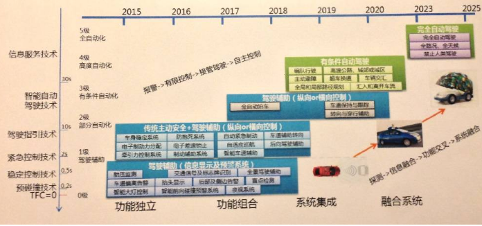 自动驾驶技术应用实例:公交场站车辆自主泊车技术