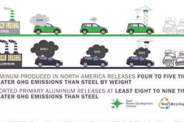 """对比研究:使用""""钢材料""""的汽车最环保"""