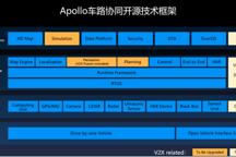 百度Apollo车路协同方案全面开源 开发者和企业不用再重复造轮子