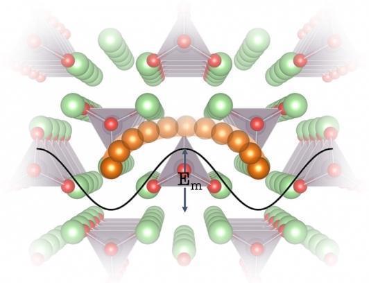 宝马联手麻省理工等 利用晶格动力学加速固态电池开发