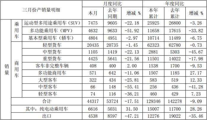 销量,江淮汽车,江淮3月销量数据
