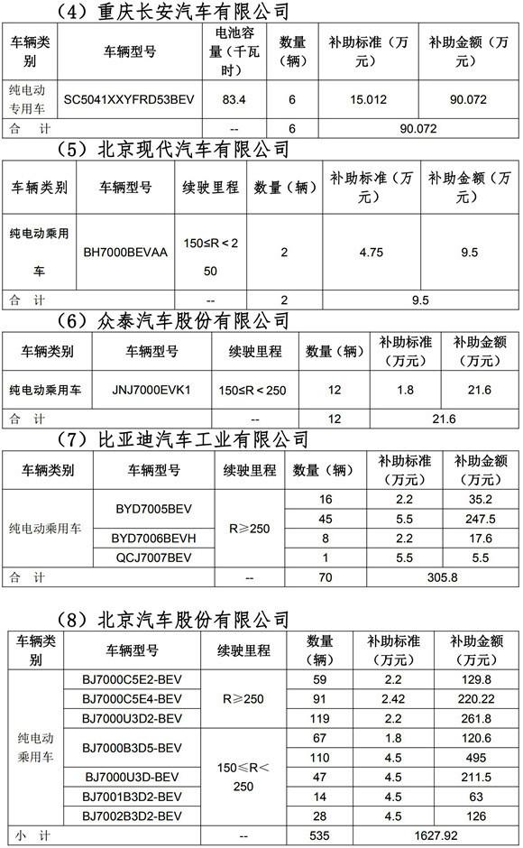 2019年北京市拟拨付第三批新能源汽车补助资金明细_01.jpg