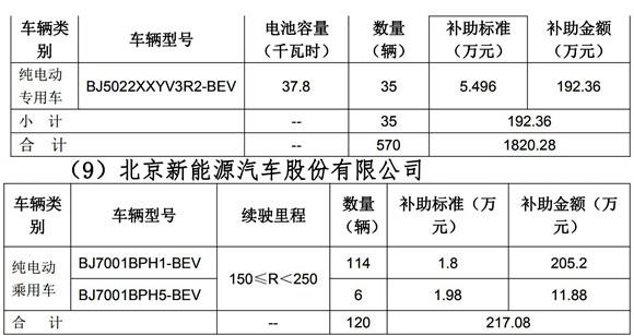 2019年北京市拟拨付第三批新能源汽车补助资金明细_02.jpg