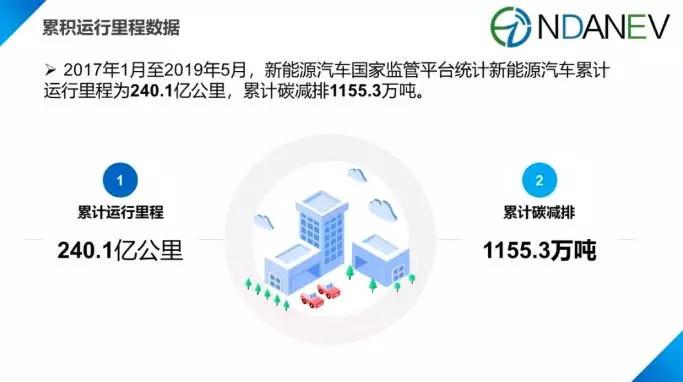 國家監管平臺發布全國新能源汽車里程數據:1-5月平臺接入226.8萬輛車,運行里程240.1億公里