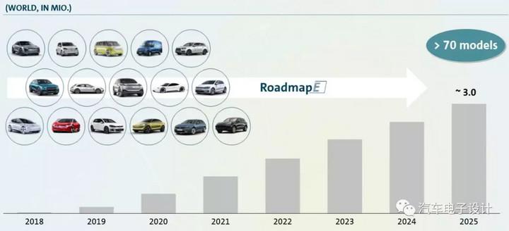 为什么大众汽车要这么大规模推动纯电动汽车?