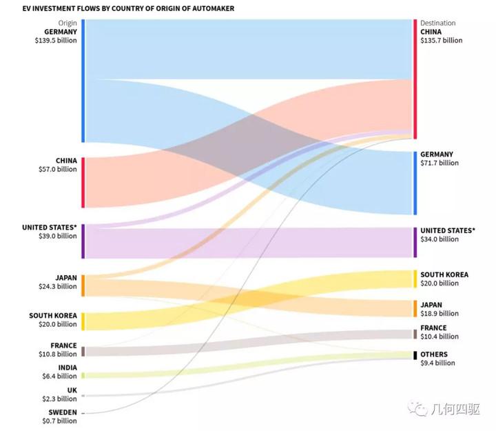 """全球三千亿美金押宝电动车,45%将涌入中国,新能源大战吹响""""冲锋号""""!"""