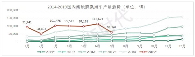 7月新能源汽车环比下滑47% 车企发生哪些新变化