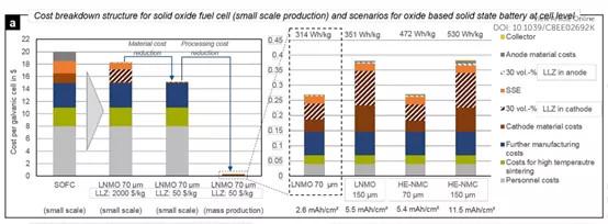 固態電池產業化之路尚遠