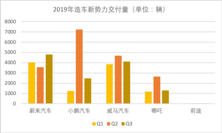 """沉浮2019:造車新勢力的""""生死時速"""""""