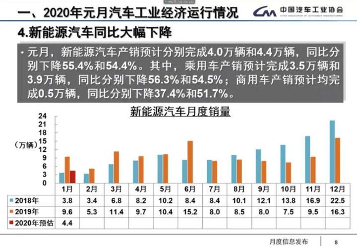 EV晨报 | 1月新能源车销量预降54%;特斯拉建首条电池试产线;英国提前禁售燃油车时间