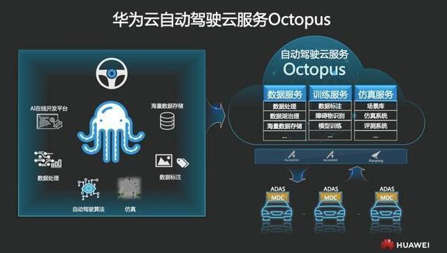 华为入局百亿美元自动驾驶仿真市场,平台赋能玩家交锋在即