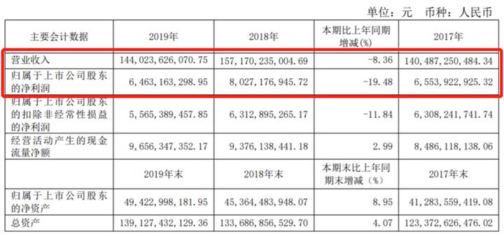 起底15家自主零部件企业2019年财报,情况并没那么糟