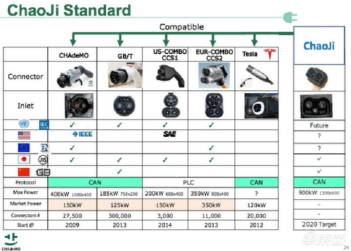 中日联合推出新快充标准 最高功率超500kW 还可双向充放电