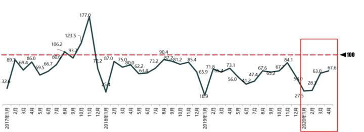 比亞迪4月新能源車同比下滑46%,跌幅持續收窄