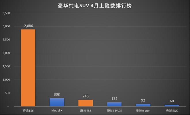 熱浪|蔚來4月上險數出爐  ES6銷售2886臺超越Macan