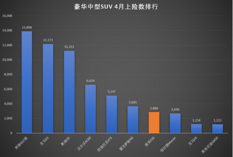 热浪|蔚来4月上险数出炉  ES6销售2886台超越Macan