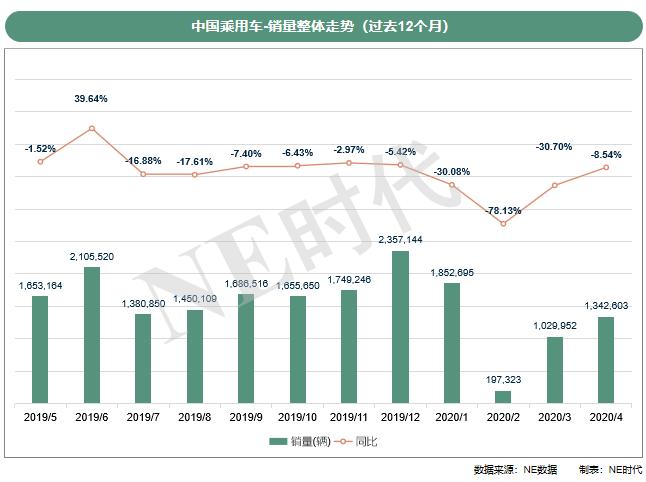 4月新能源保险数据:强混/48V上涨,比亚迪失去华东华南市场