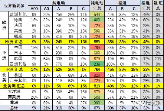 2020年4月中国占世界新能源车57%