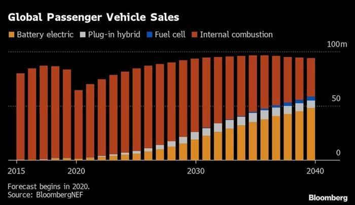 中国品牌加速拓荒欧洲电动车市场