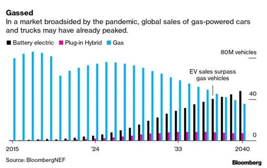 后疫情时代,新能源车更好卖?