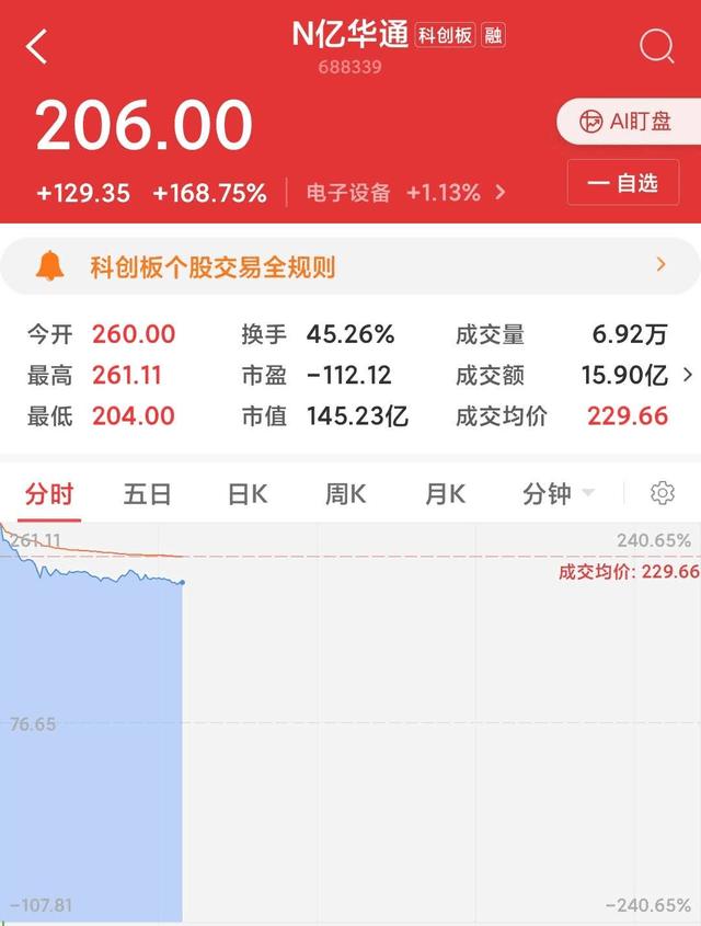 """""""氢能汽车第一股""""亿华通上市,开盘涨239%"""