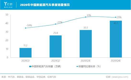 2020年中国新能源汽车季度销量情况