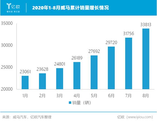 2020年1-8月威马累计销量增长情况