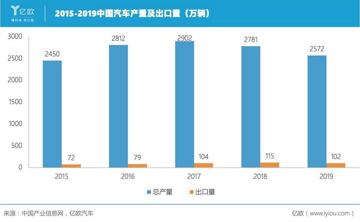 中国汽车出口量