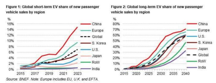资料来源:Bloomberg New Energy Finance