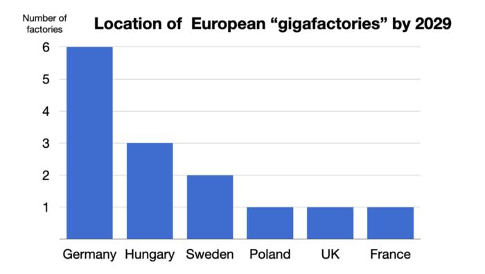 欧洲拟建的超级工厂,资料来源:Benchmark Mineral Intelligence与Monday Note