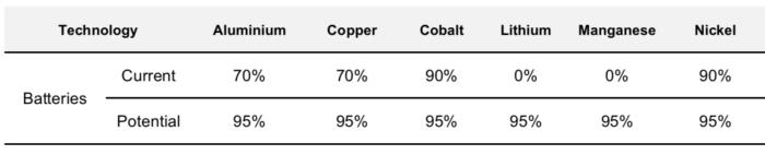 资料来源:悉尼科技大学可再生能源矿物质来源