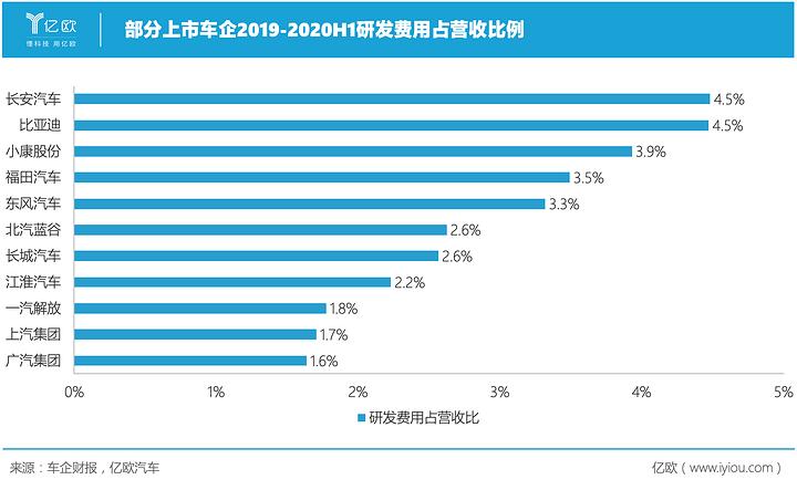部分上市车企2019-2020H1研发费用占营收比例