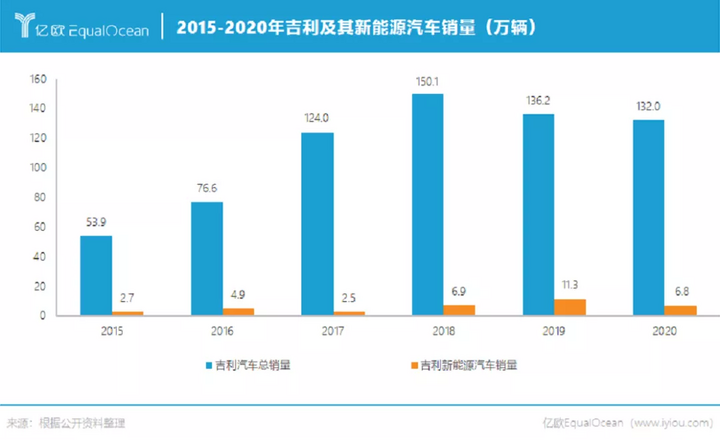2015-2020年吉利及其新能源汽车销量(万辆)