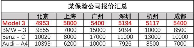 特斯拉全国统一维保价目表被公开 直营模式有望激活中国汽车后市场困局