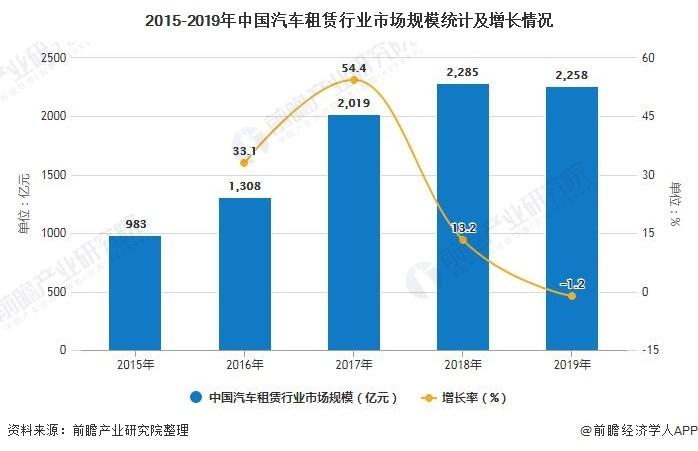 2015-2019年中国汽车租赁行业市场规模统计及增长情况